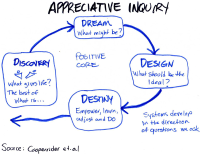 Toby Elwin, Appreciative Inquiry, David Cooperrider, model, 4D