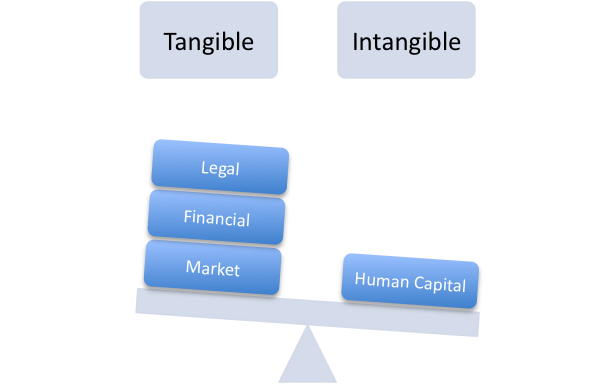 cost principle for asset evaluation Current cost accounting (cca): objective and evaluation  in principle, in calculating the  the gross current replacement cost of an existing asset is the cost.