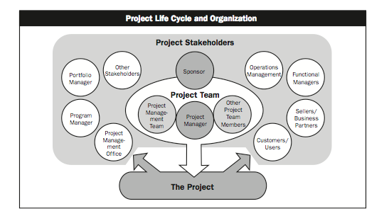 Communication template for project success for Change management communication template