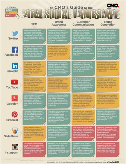 2014 CMO, social media landscape, 2014, marketing, officer, Toby Elwin