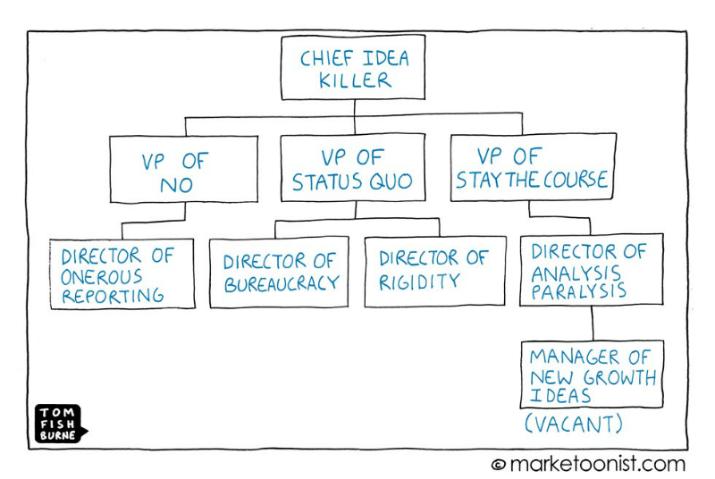 chief idea killer, risk, bureaucracy