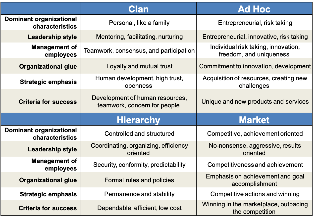 Competing Values Framework, Clan, Market, Ad Hoc, Hierarchy, Toby Elwin, culture, Kim Cameron, Robert Quinn