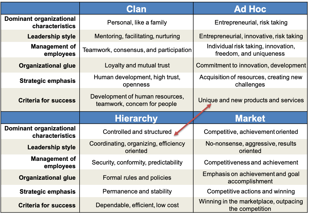 Toby Elwin, competing values framework, small business growth, culture, opposite, values, ad hoc, market, hierarchy, clan
