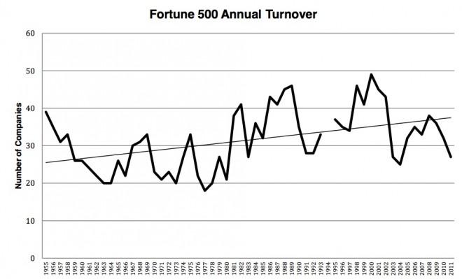 Samuel Arbesman, Wired Magazine, Dane Stangler, Toby Elwin, Fortune 500 turnover