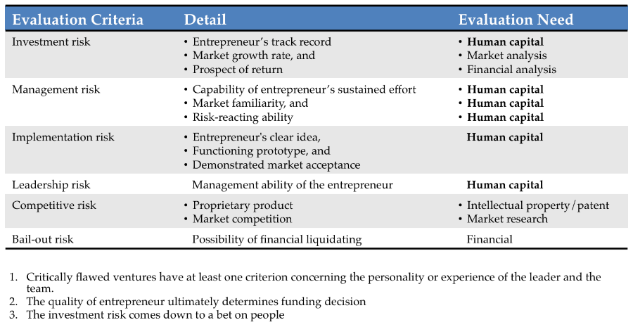 Toby Elwin, human capital, risk, evaluation