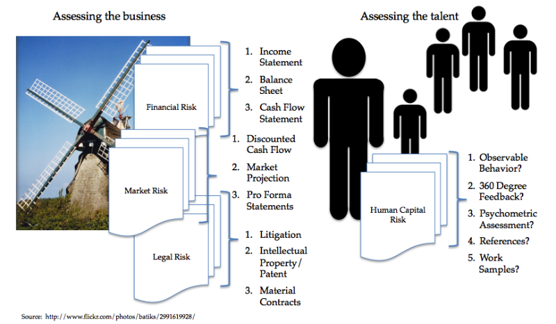 the view of risk in deal valuation is financial, legal, market, human capital, Toby Elwin