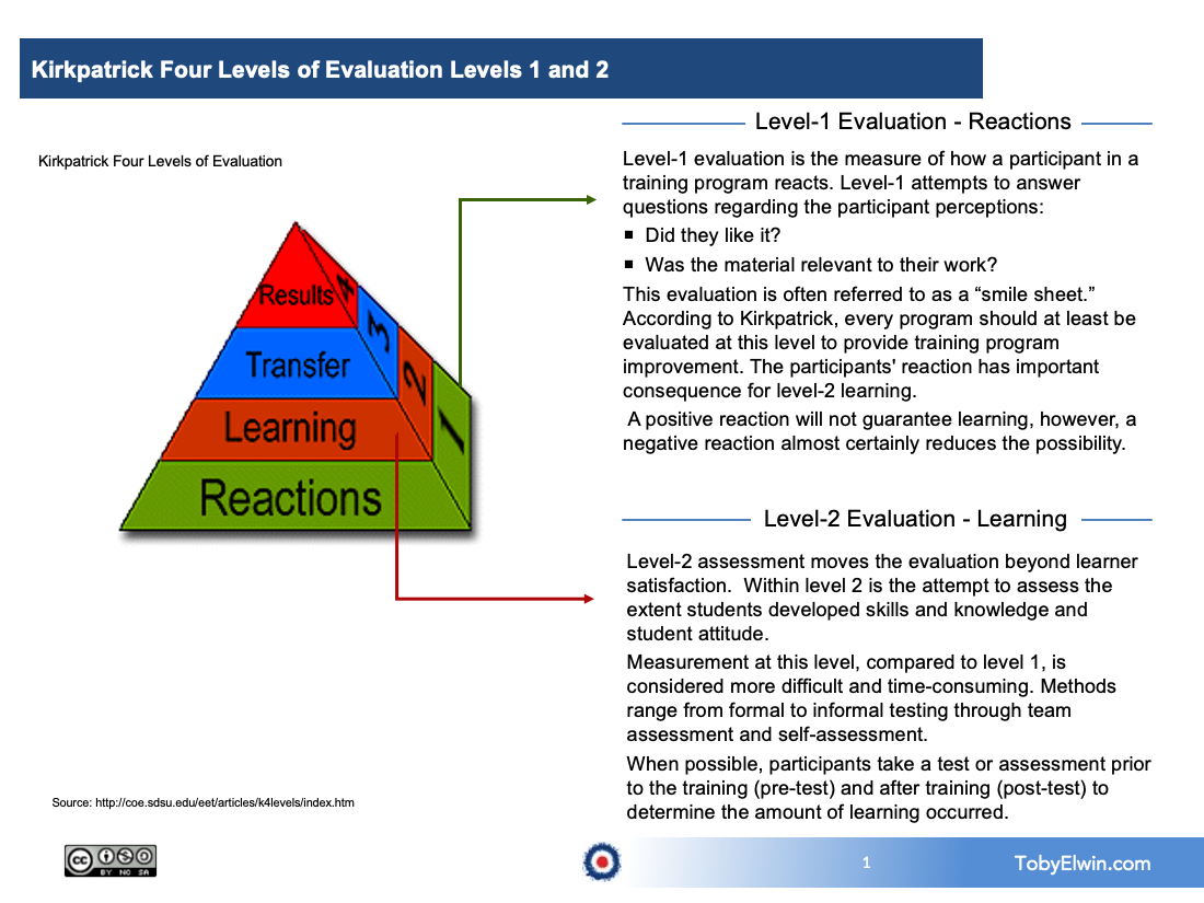 training, kirkpatrick, toby elwin, evaluate training, level 1, level 2, 4 Levels of Learning Evaluation, learning, training