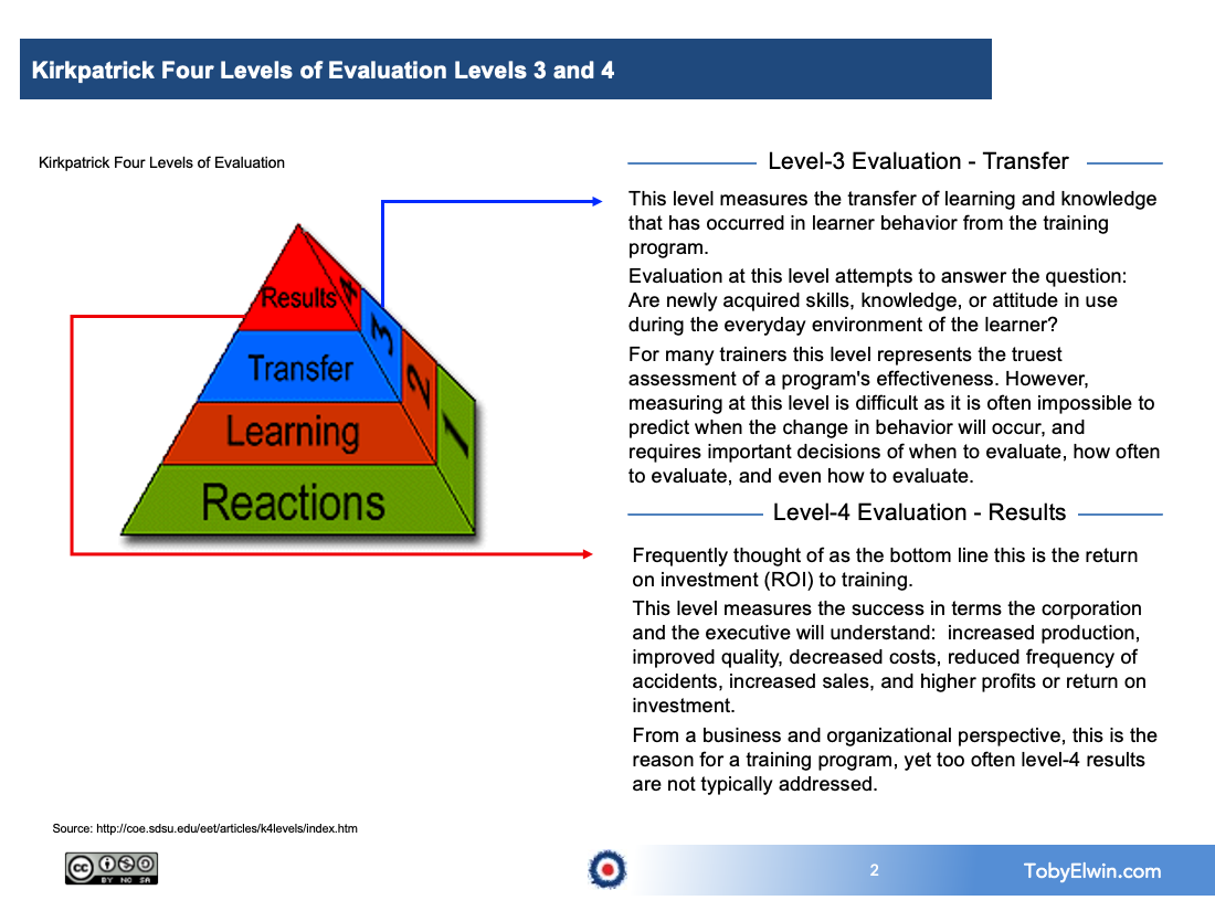 training, kirkpatrick, toby elwin, evaluate training, level 3, level 4, 4 Levels of Learning Evaluation, learning, training