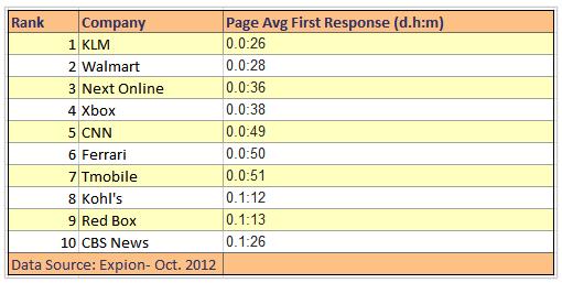 social, media, response, time, Facebook, twitter