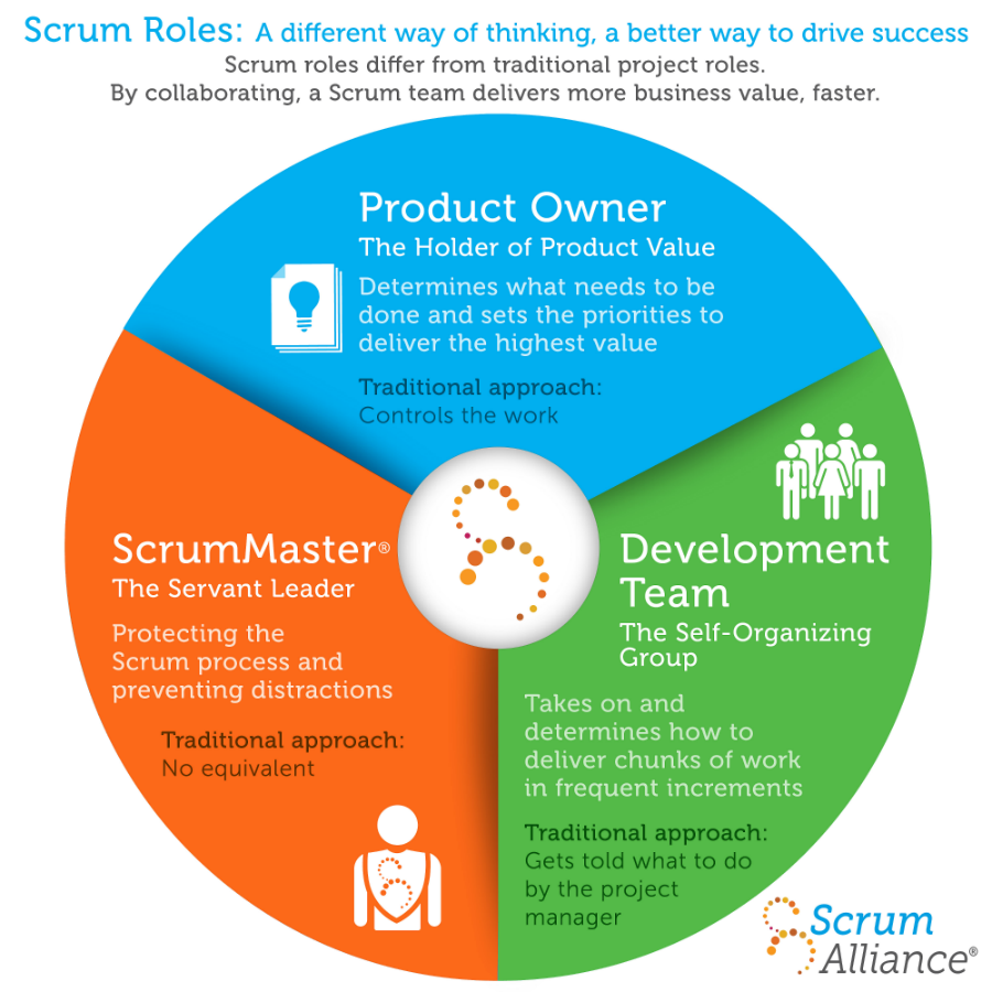 scrum without HR, agile, scrum master, development team, product owner