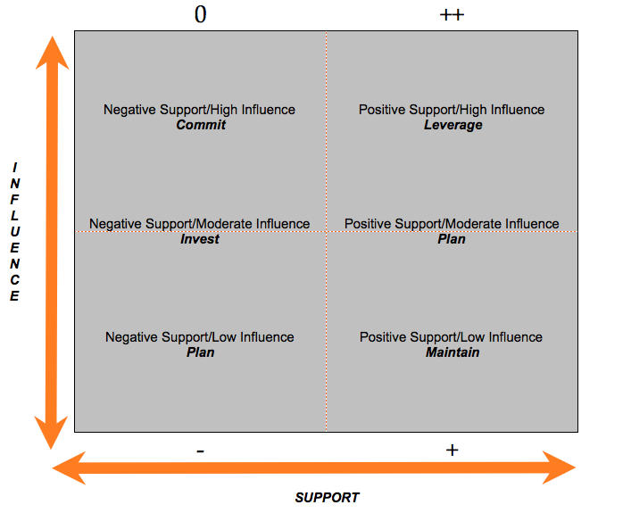 Stakeholder analysis template for project success