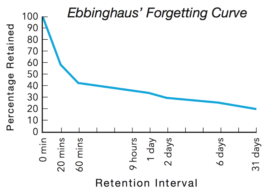 Ebbinhaus, forgetting curve, learn, train, design